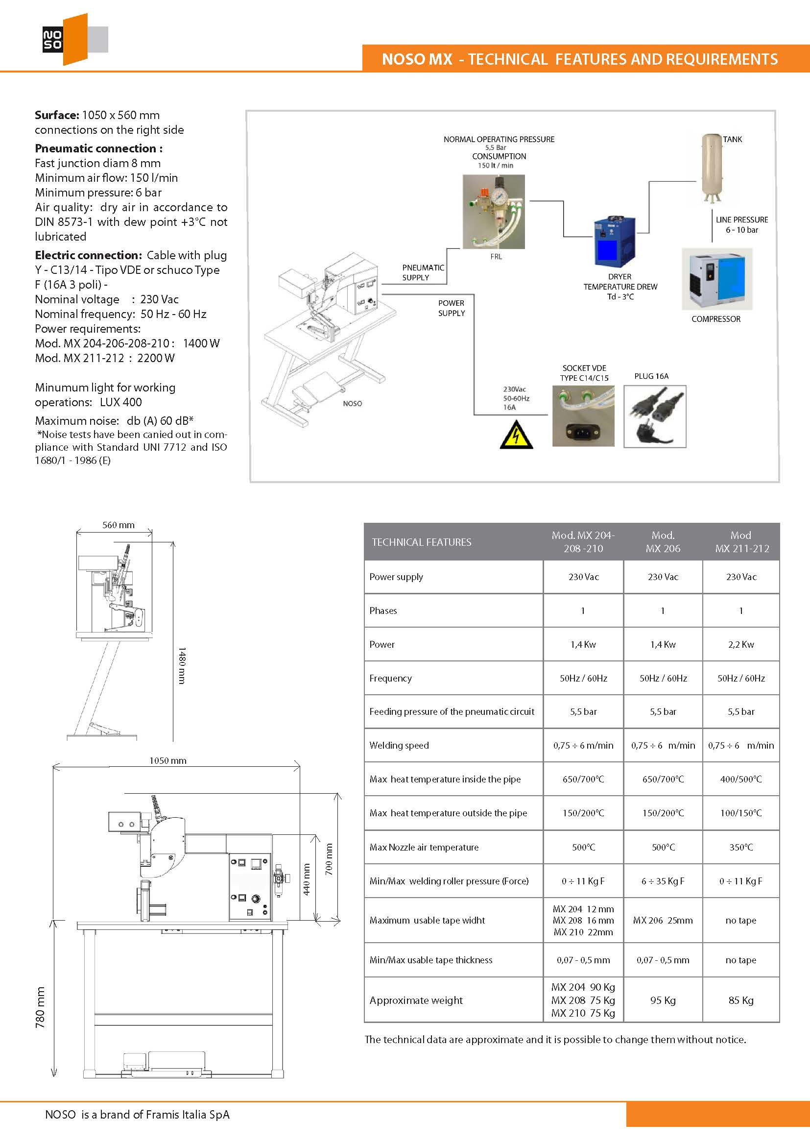 FRAMIS NOSO MACHINERY TECHNICAL REQUIREMENTS